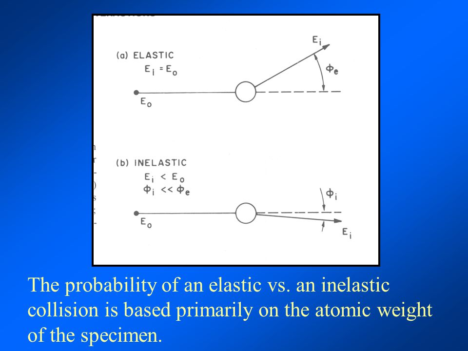 The probability of an elastic vs