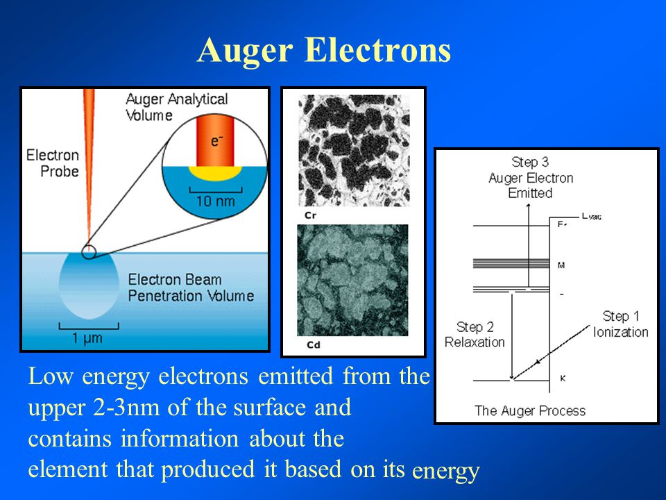Auger Electrons