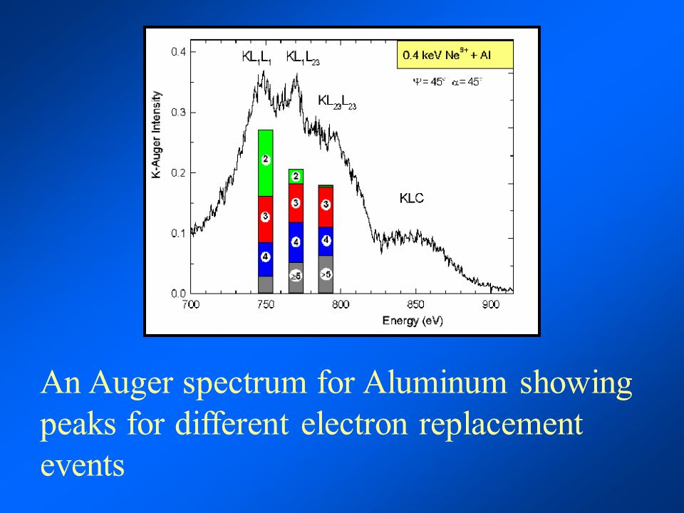 An Auger spectrum for Aluminum showing peaks for different electron replacement events