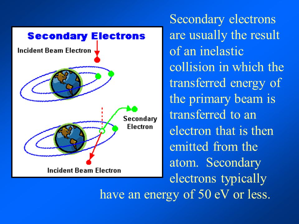 Secondary electrons are usually the result of an inelastic collision in which the transferred energy of the primary beam is transferred to an electron that is then emitted from the atom. Secondary electrons typically