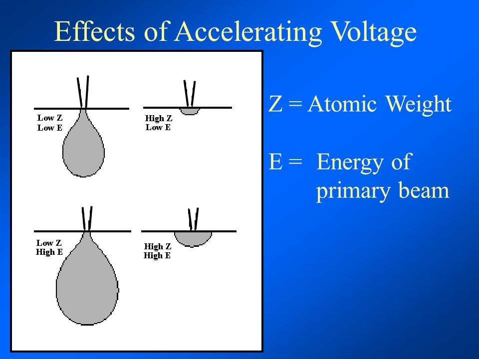 Effects of Accelerating Voltage