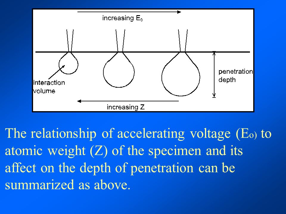 The relationship of accelerating voltage (Eo) to atomic weight (Z) of the specimen and its affect on the depth of penetration can be summarized as above.