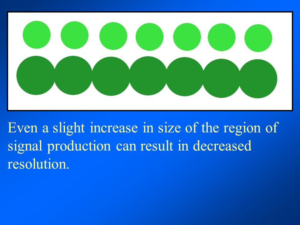 Even a slight increase in size of the region of signal production can result in decreased resolution.