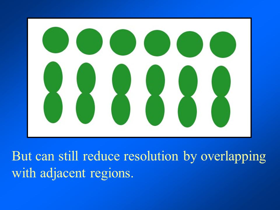 But can still reduce resolution by overlapping with adjacent regions.