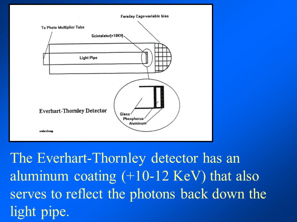The Everhart-Thornley detector has an aluminum coating (+10-12 KeV) that also serves to reflect the photons back down the light pipe.