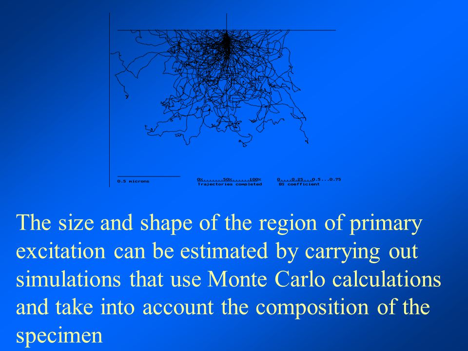 The size and shape of the region of primary excitation can be estimated by carrying out simulations that use Monte Carlo calculations and take into account the composition of the specimen