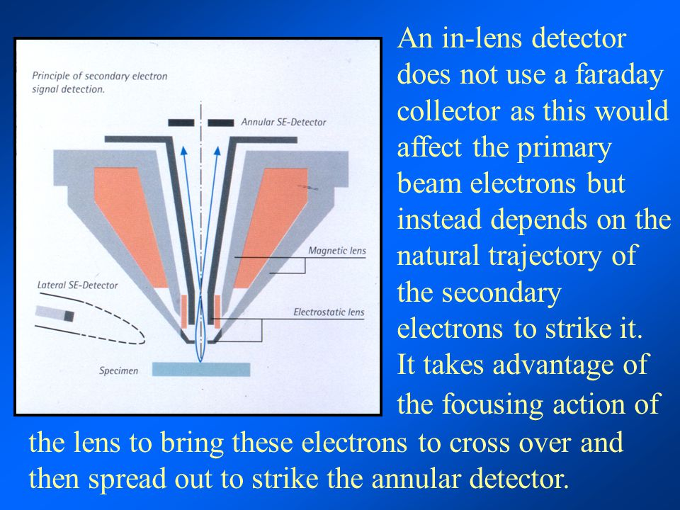 An in-lens detector does not use a faraday collector as this would affect the primary beam electrons but instead depends on the natural trajectory of the secondary electrons to strike it. It takes advantage of the focusing action of