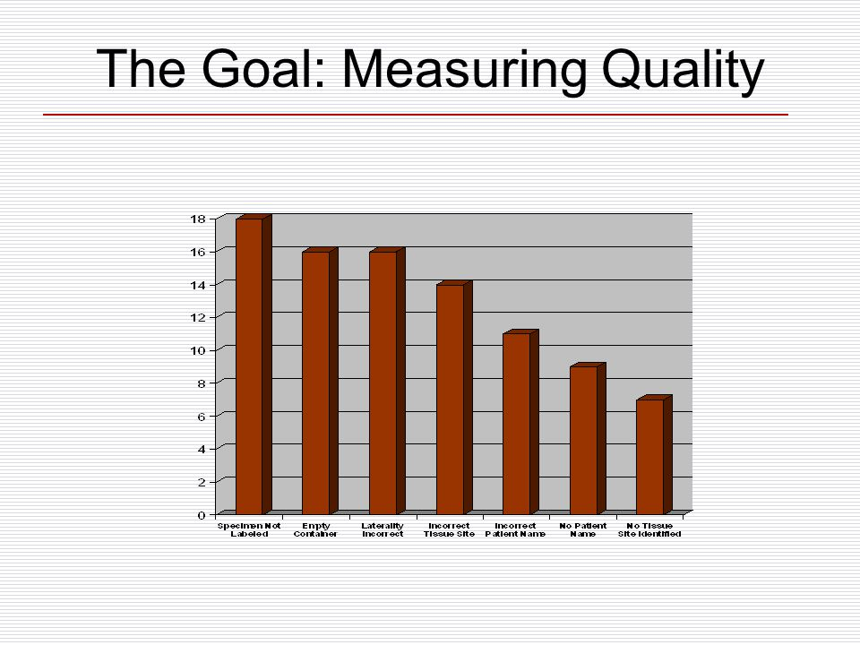 The Goal: Measuring Quality