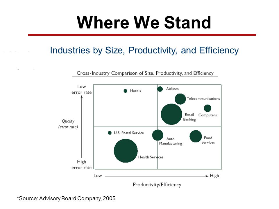 Industries by Size, Productivity, and Efficiency
