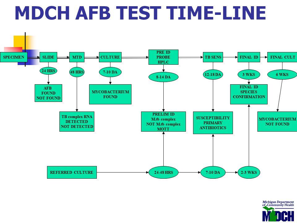MDCH AFB TEST TIME-LINE