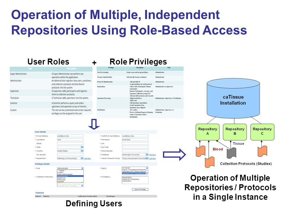 Operation of Multiple Repositories / Protocols in a Single Instance