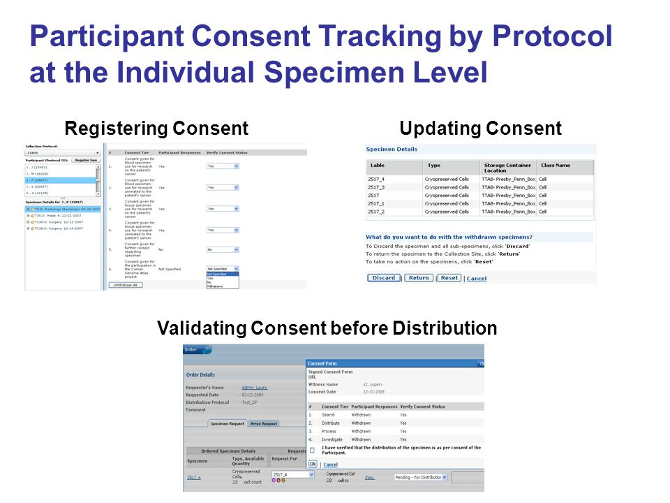 Validating Consent before Distribution