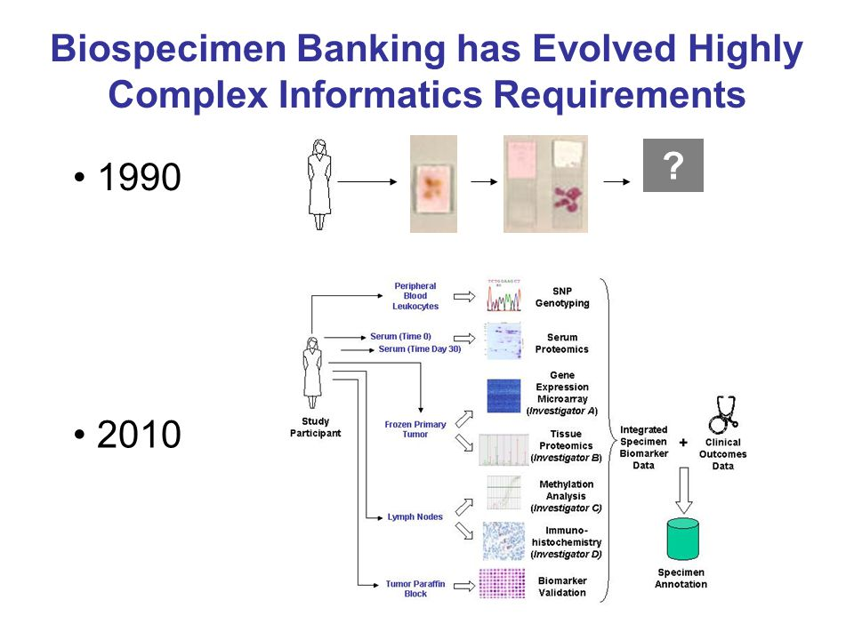 Biospecimen Banking has Evolved Highly Complex Informatics Requirements