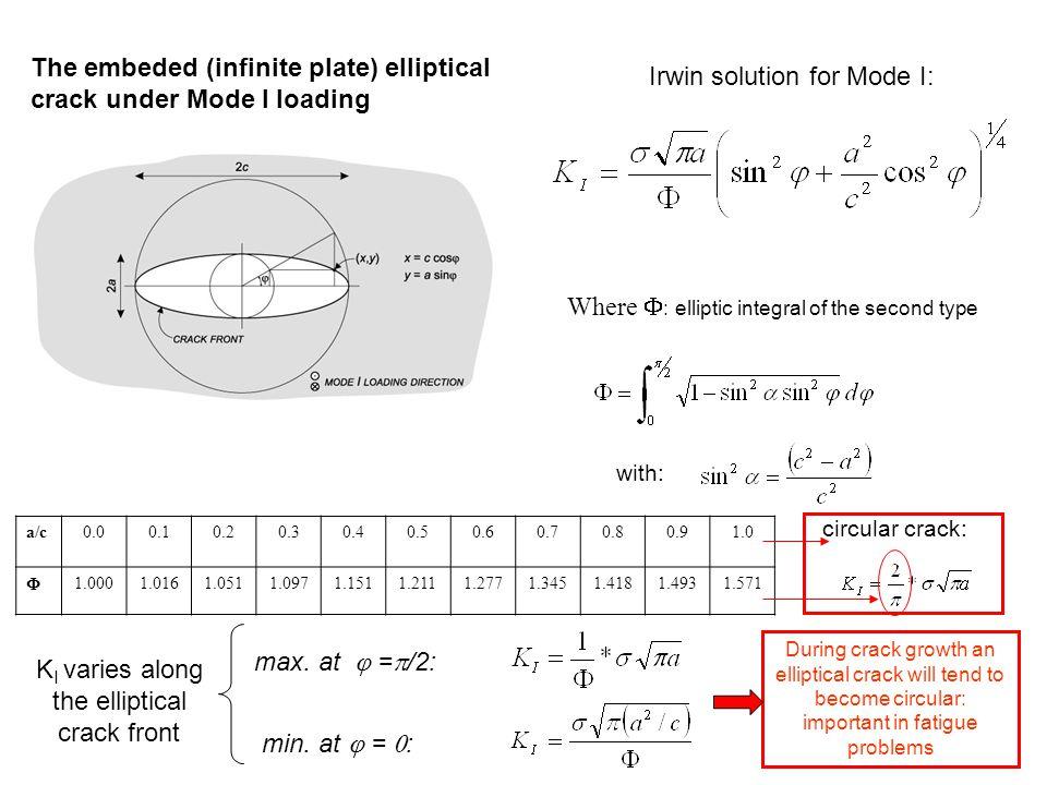 KI varies along the elliptical crack front