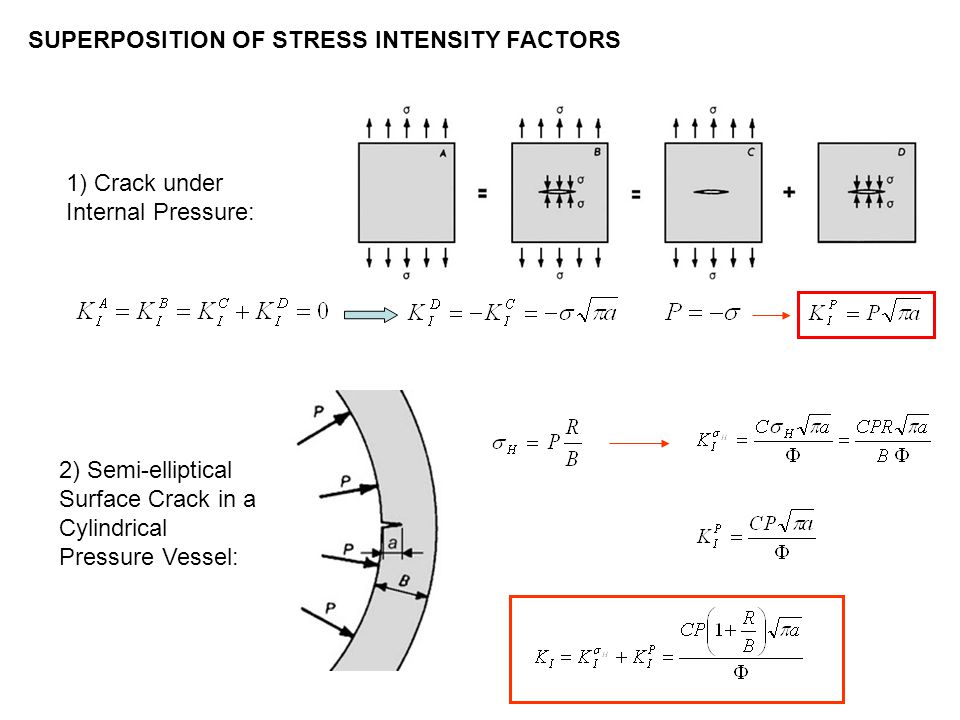 SUPERPOSITION OF STRESS INTENSITY FACTORS