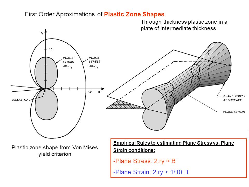 Plastic zone shape from Von Mises yield criterion