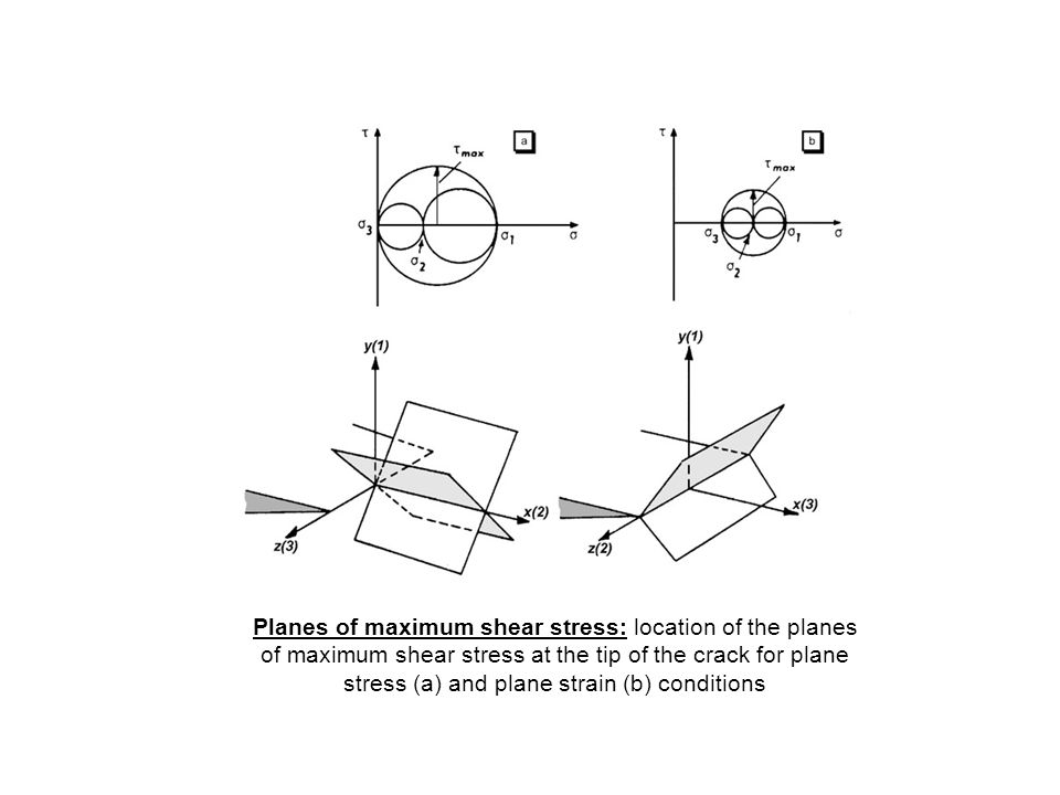 Planes of maximum shear stress: location of the planes of maximum shear stress at the tip of the crack for plane stress (a) and plane strain (b) conditions