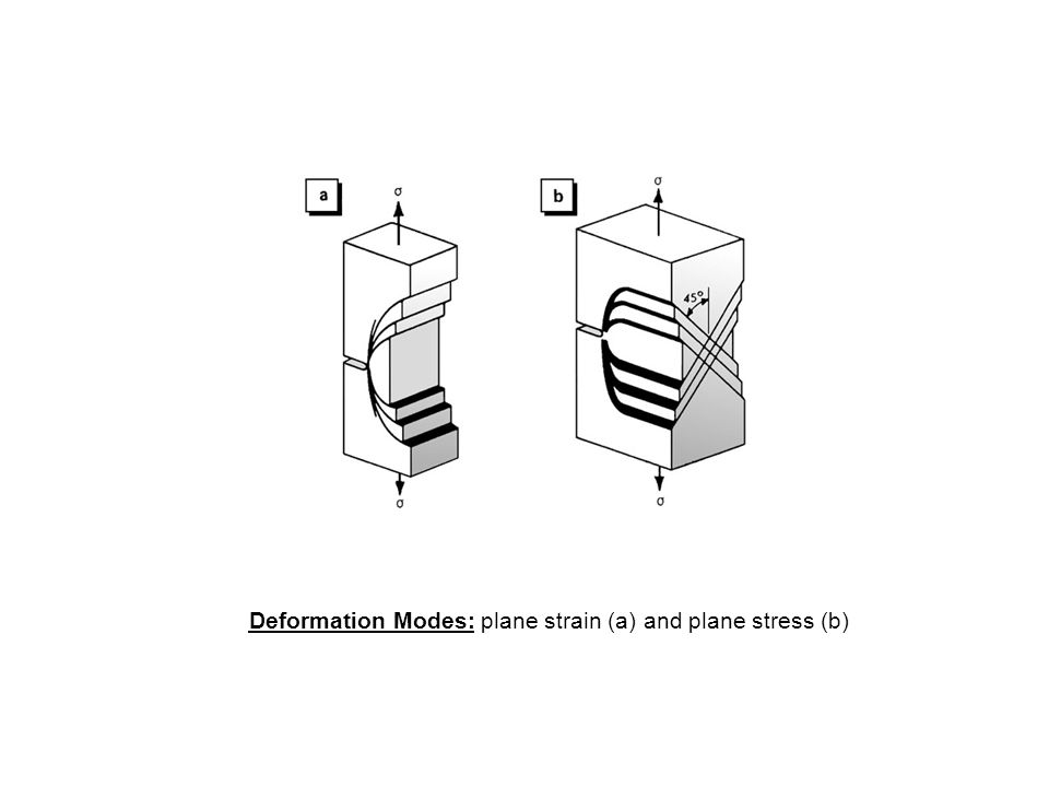 Deformation Modes: plane strain (a) and plane stress (b)