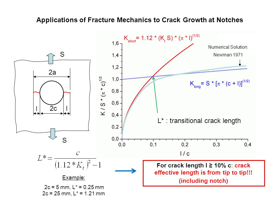 Applications of Fracture Mechanics to Crack Growth at Notches