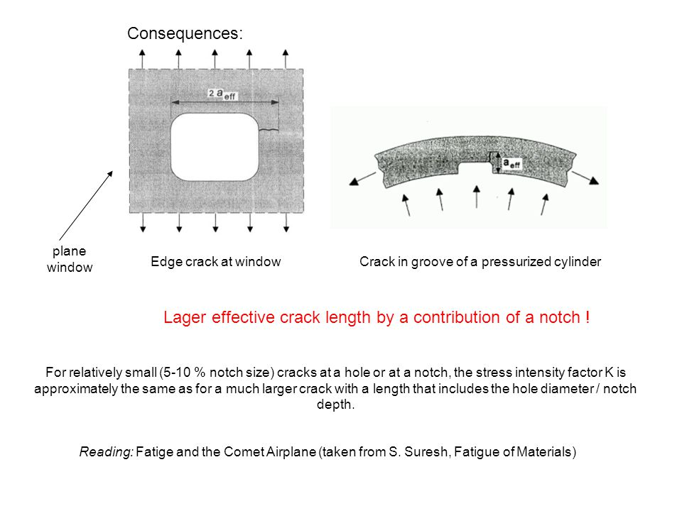 Lager effective crack length by a contribution of a notch !