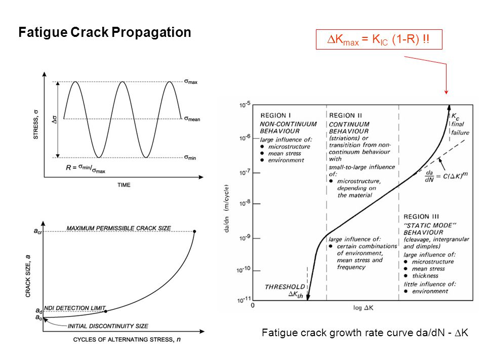 Fatigue crack growth rate curve da/dN - DK