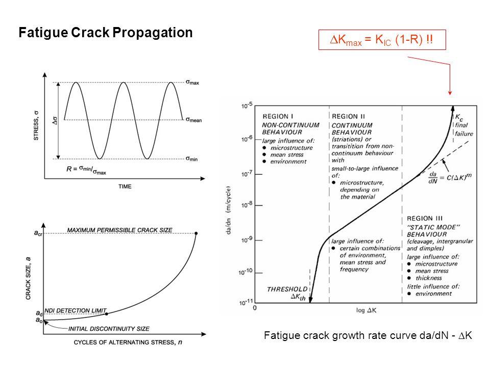 Fatigue crack growth rate curve da/dN - DK
