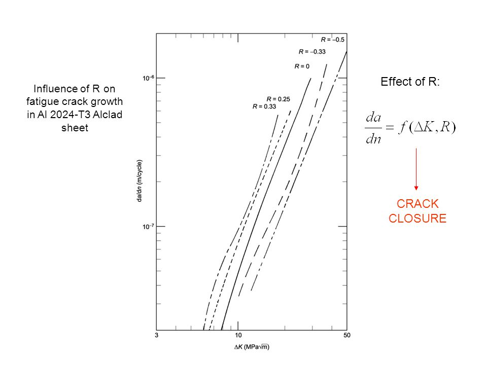 Influence of R on fatigue crack growth in Al 2024-T3 Alclad sheet