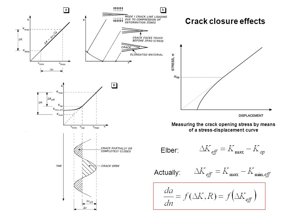 Crack closure effects Elber: Actually: