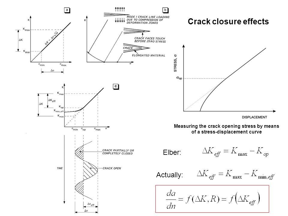Crack closure effects Elber: Actually: