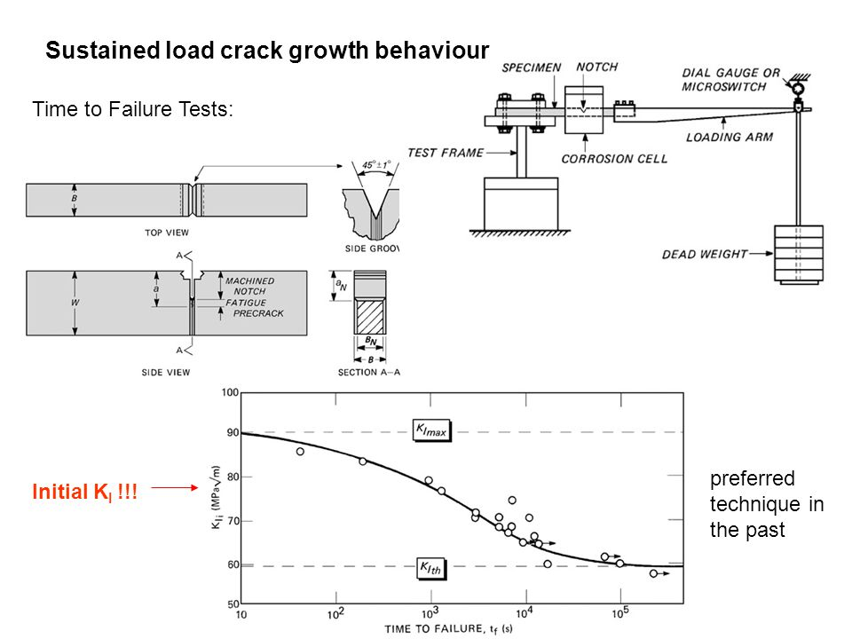 Sustained load crack growth behaviour