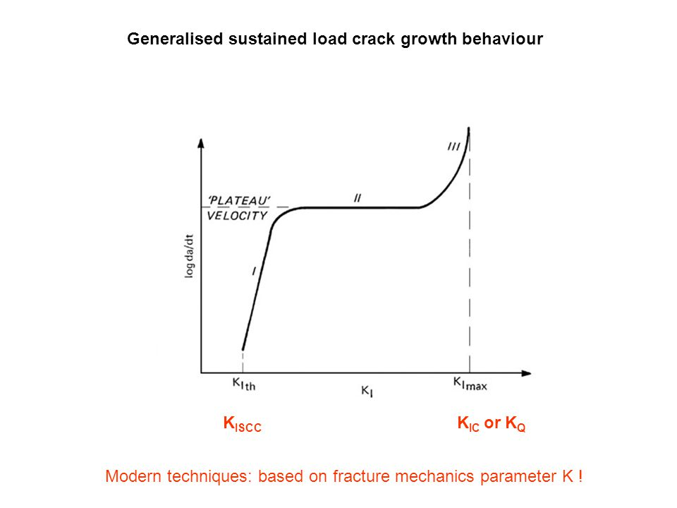 Generalised sustained load crack growth behaviour