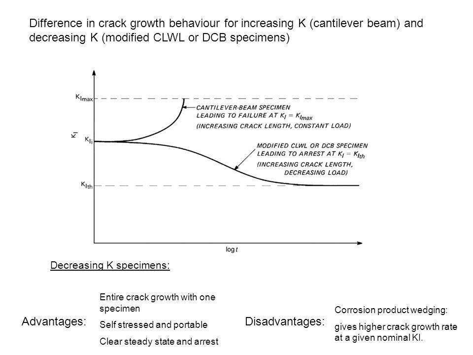 Difference in crack growth behaviour for increasing K (cantilever beam) and decreasing K (modified CLWL or DCB specimens)