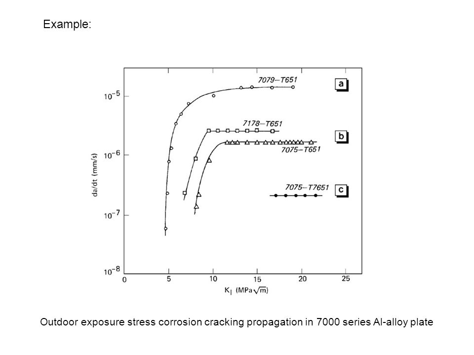 Example: Outdoor exposure stress corrosion cracking propagation in 7000 series Al-alloy plate