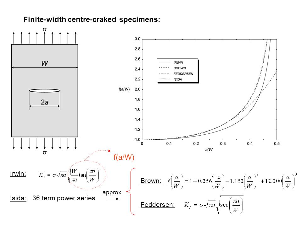 Finite-width centre-craked specimens: