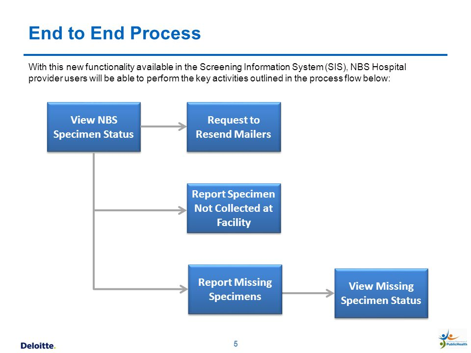 End to End Process View NBS Specimen Status