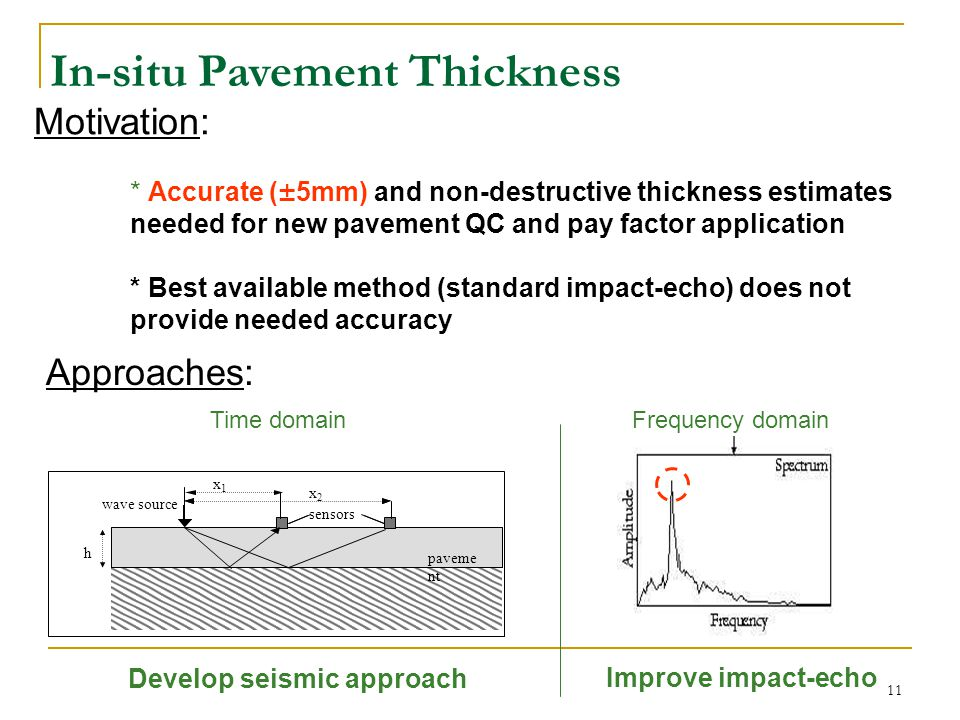 In-situ Pavement Thickness