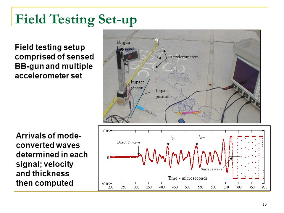 Field Testing Set-up Field testing setup comprised of sensed