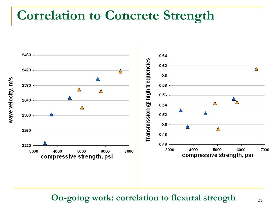 Correlation to Concrete Strength