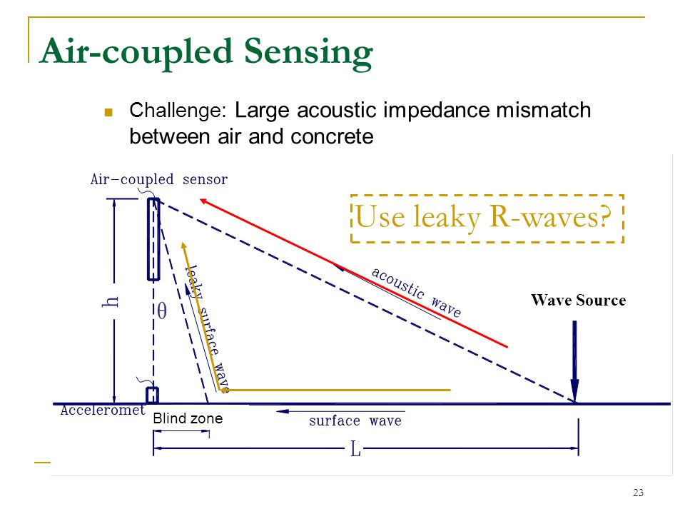 Air-coupled Sensing Use leaky R-waves