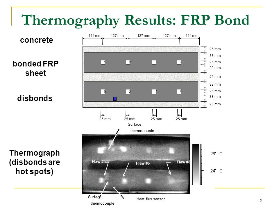 Thermography Results: FRP Bond