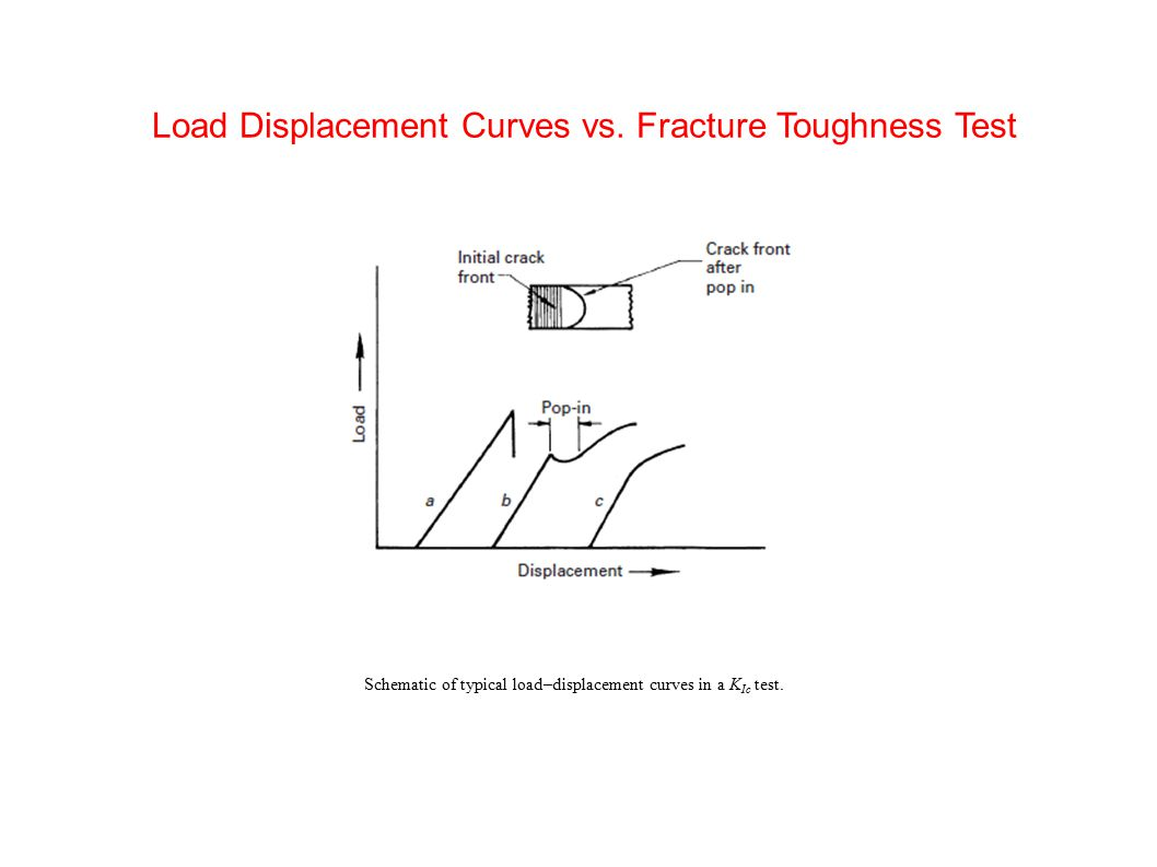 Schematic of typical load–displacement curves in a KIc test.