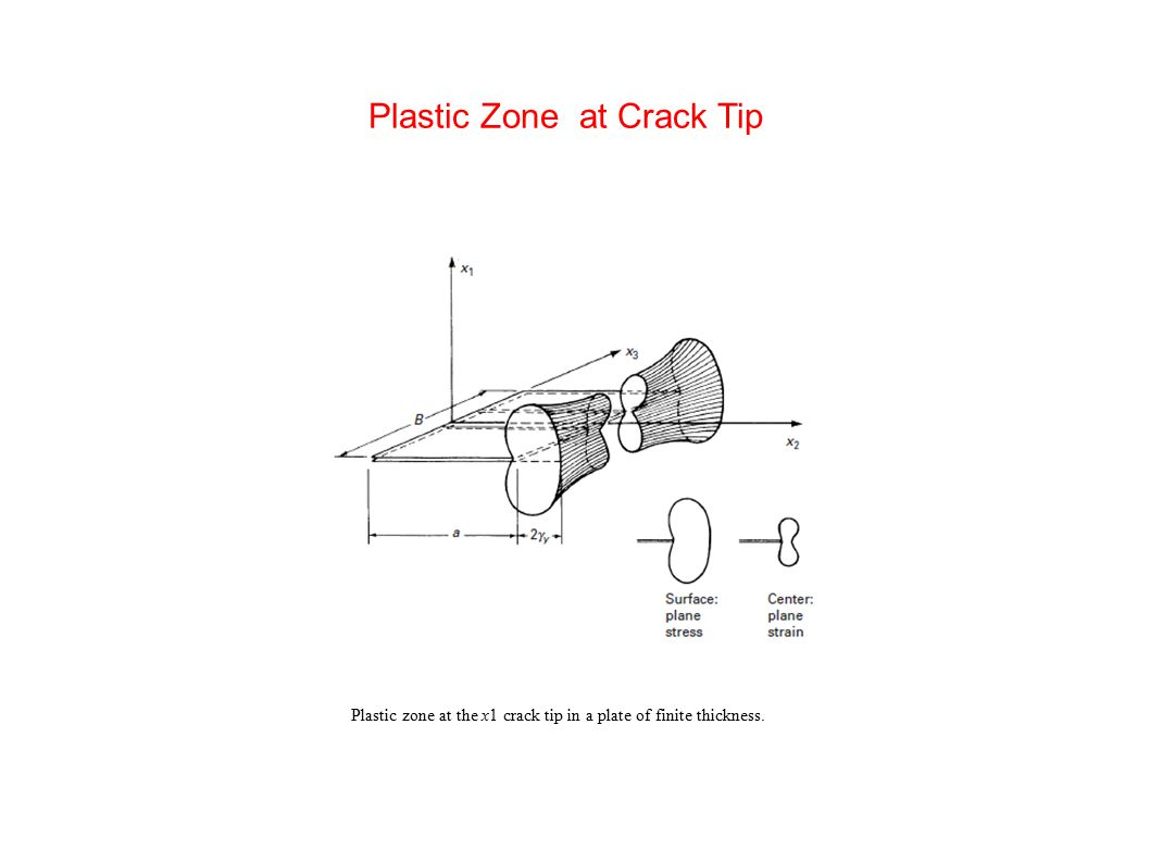 Plastic Zone at Crack Tip
