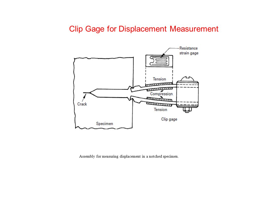 Clip Gage for Displacement Measurement