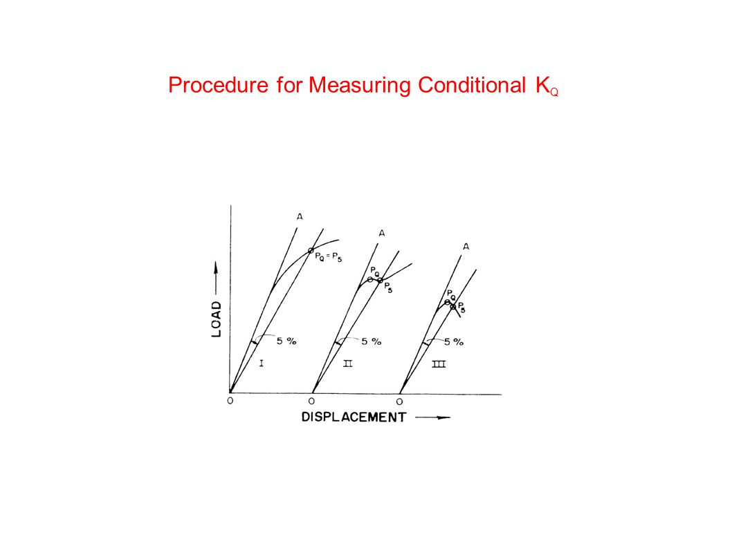 Procedure for Measuring Conditional KQ
