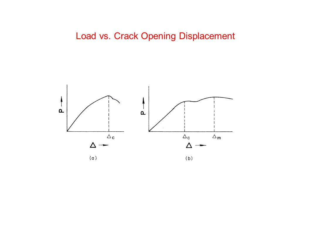 Load vs. Crack Opening Displacement