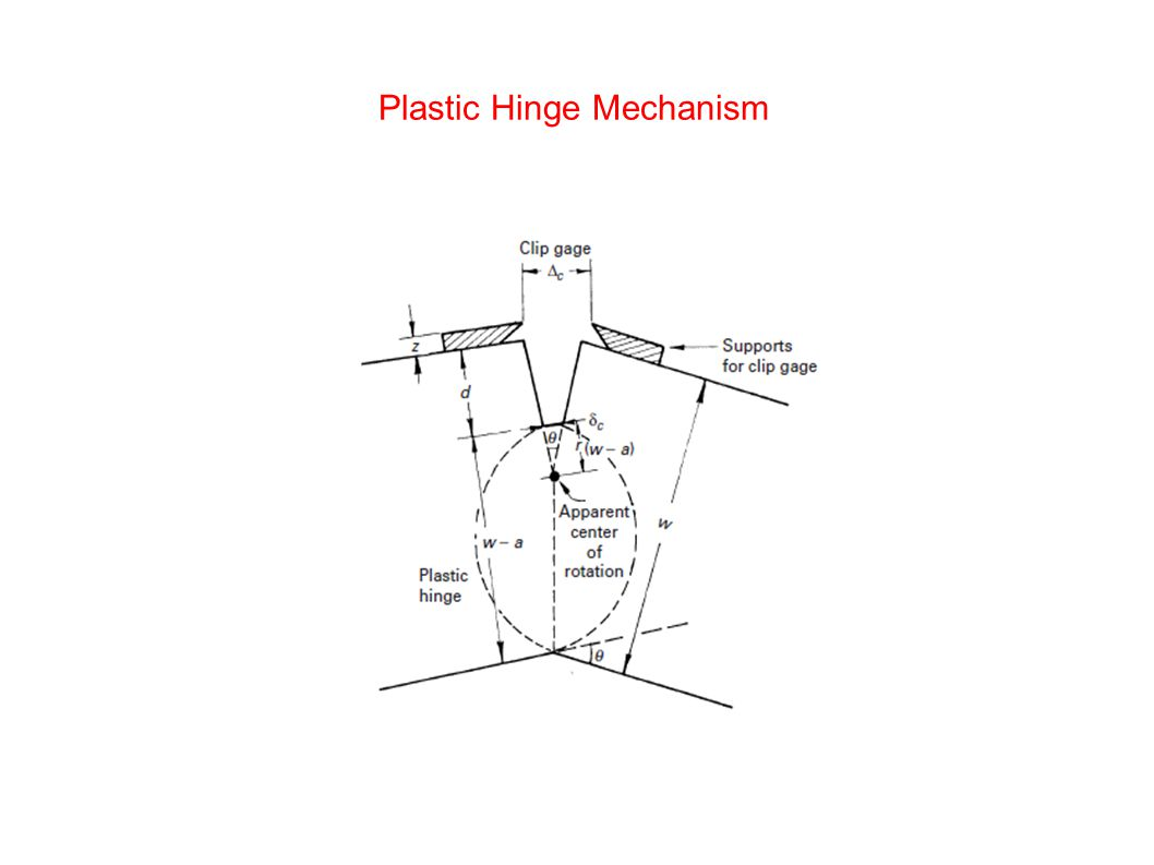 Plastic Hinge Mechanism