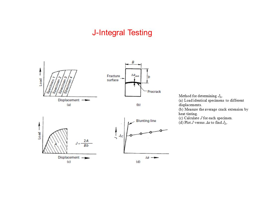 J-Integral Testing Method for determining JIc.