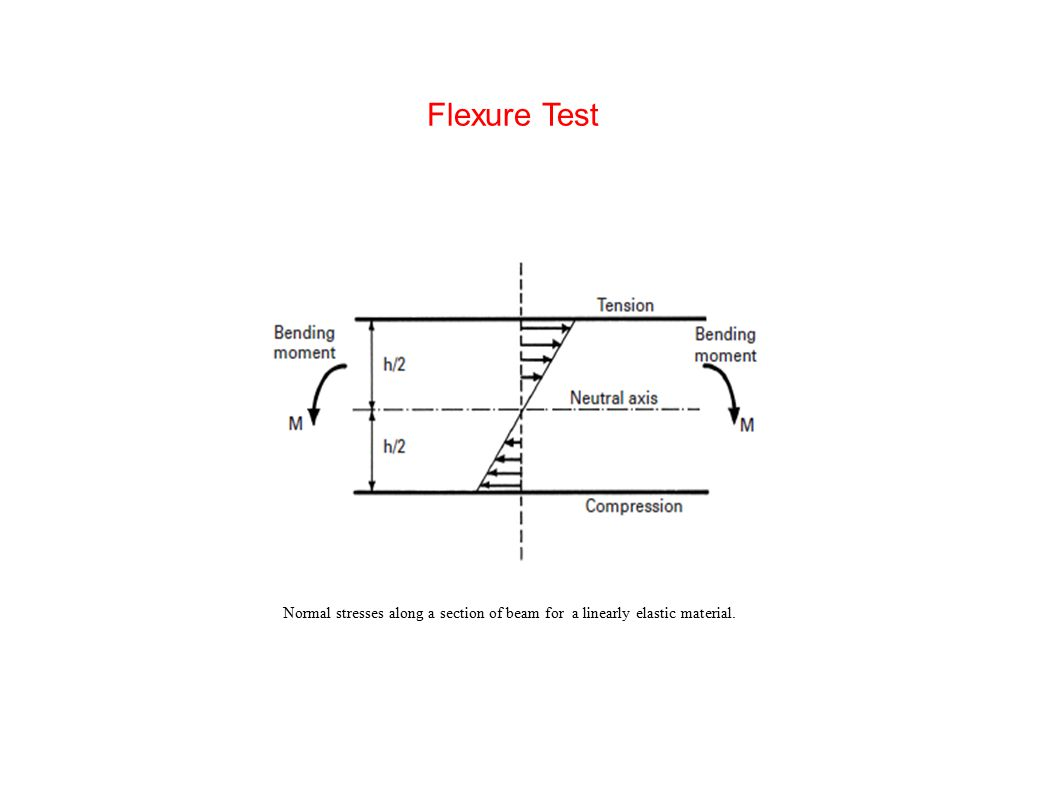 Flexure Test Normal stresses along a section of beam for a linearly elastic material.