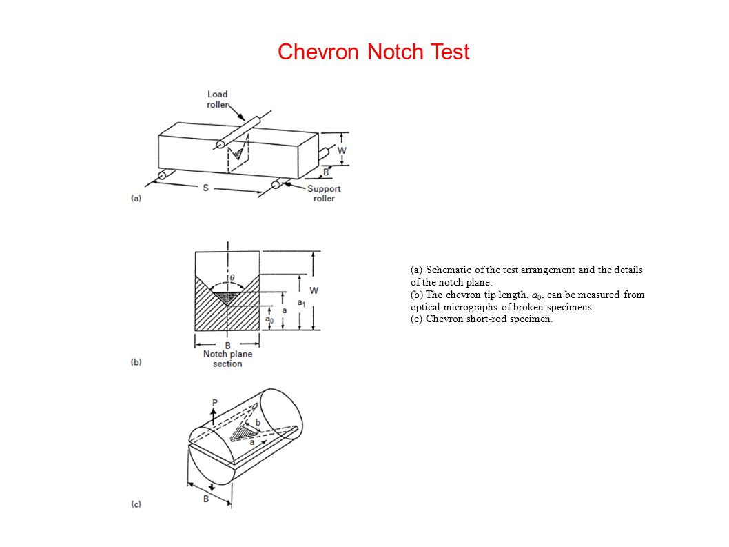 Chevron Notch Test (a) Schematic of the test arrangement and the details of the notch plane.
