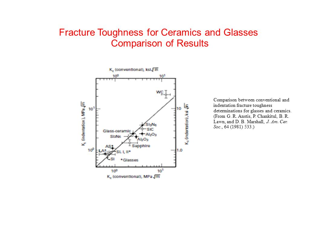 Fracture Toughness for Ceramics and Glasses